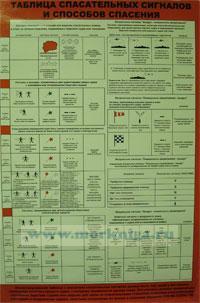 Таблица спасательных сигналов и способов спасения (в соответствии с Правилом V/29 МК СОЛАС-74) на русском языке