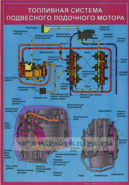 устройство и эксплуатация подвесных лодочных моторов