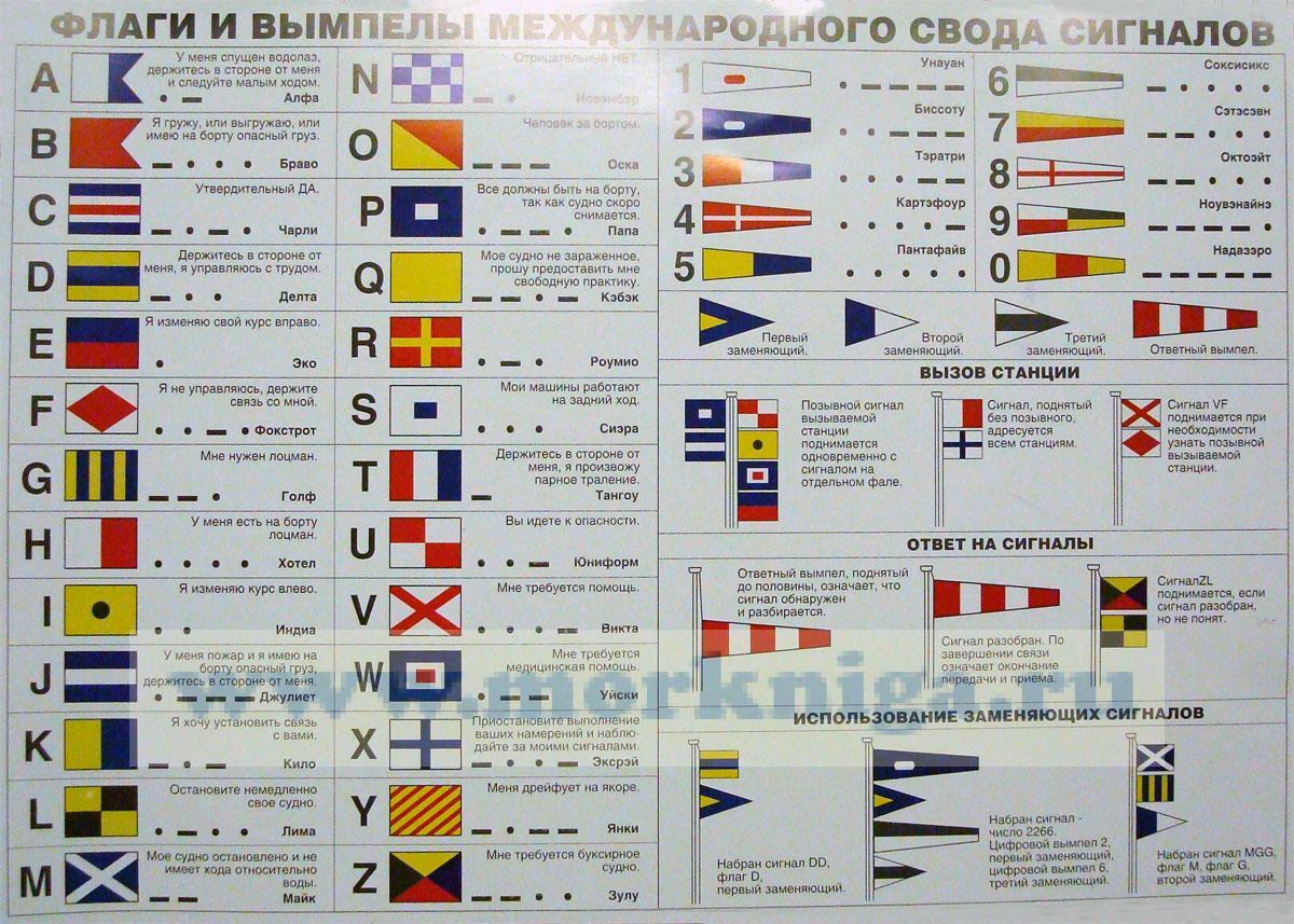 Что обозначает термин Флаги МСС? История создания единого и