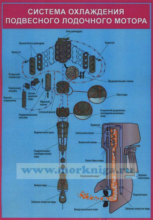 Система охлаждения подвесного лодочного мотора