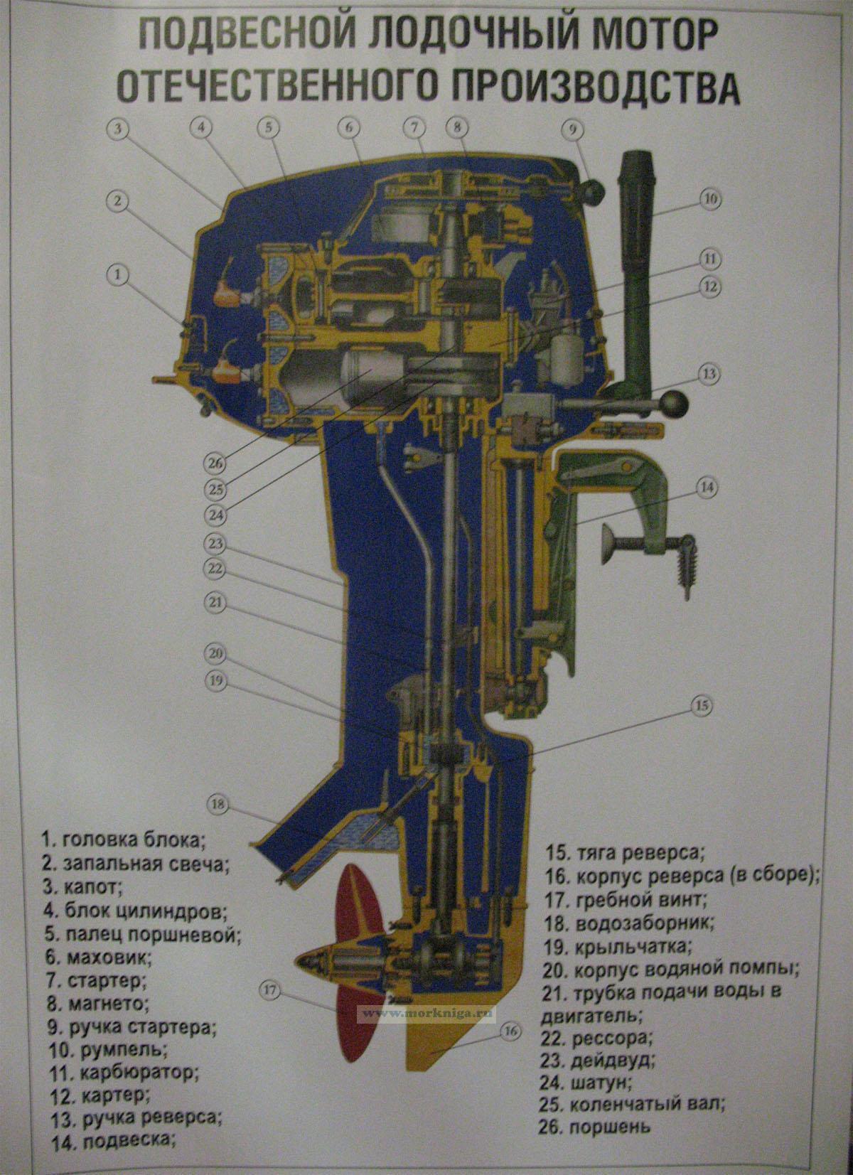 Составляющее лодочного мотора