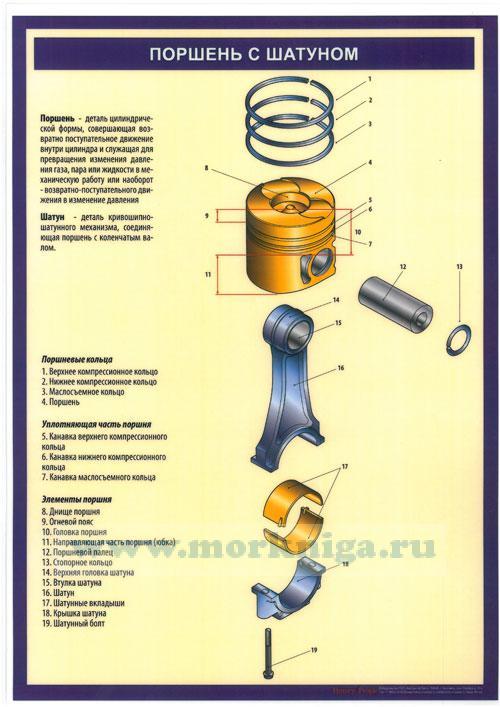 """Комплект плакатов """"Устройство судового двигателя"""" (15 листов, формат А3)"""
