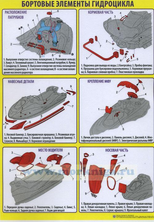 """Комплект плакатов """"Устройство гидроцикла"""" (10 листов, формат А-3)"""