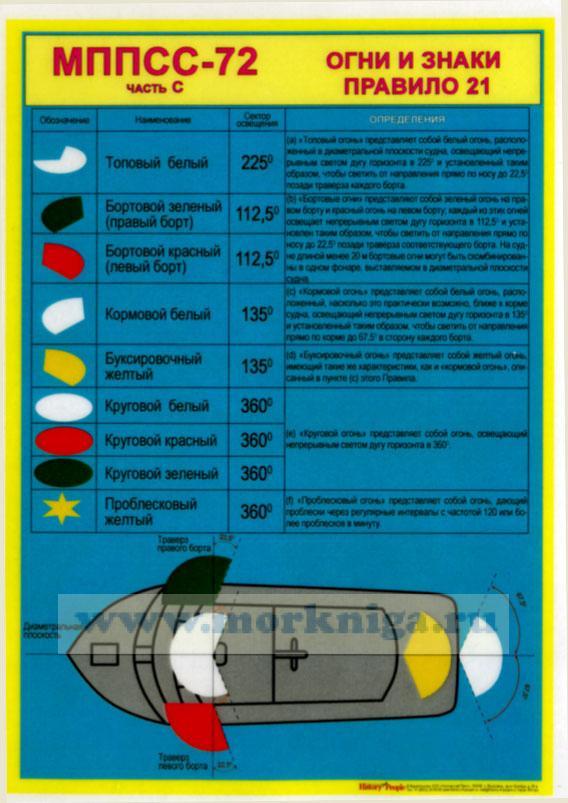 """Комплект плакатов """"МППСС-72. Часть С. Огни и знаки"""" (10 листов, формат А3)"""