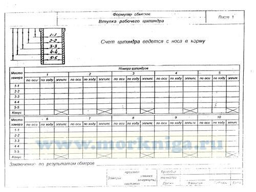 Формуляр обмеров основных деталей и зазоров в узлах судового двигателя