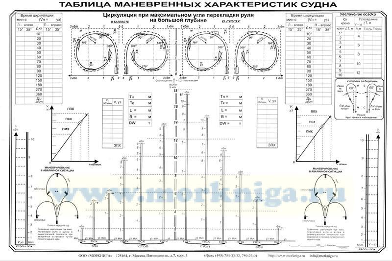 Таблица маневренных характеристик судна