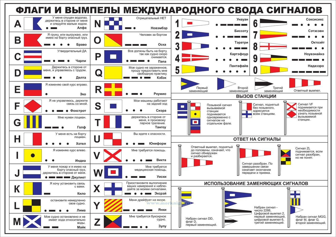 Флаги и вымпелы Международного Свода Сигналов. Плакат