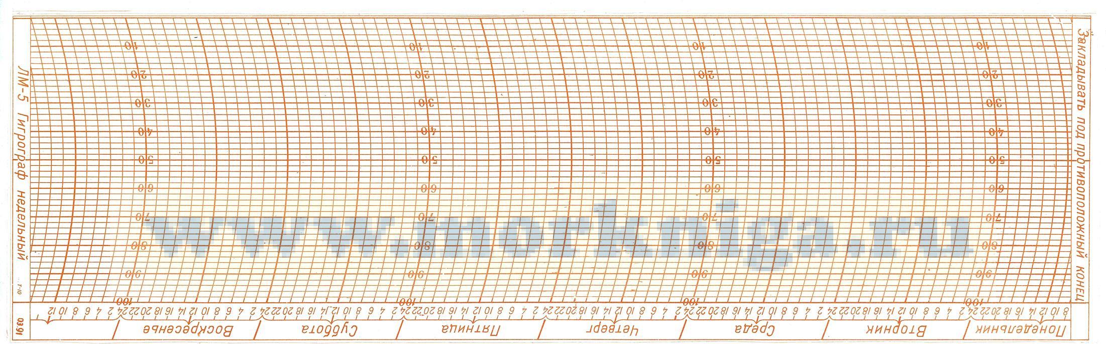Бланк (лента) для гигрографа М-21А