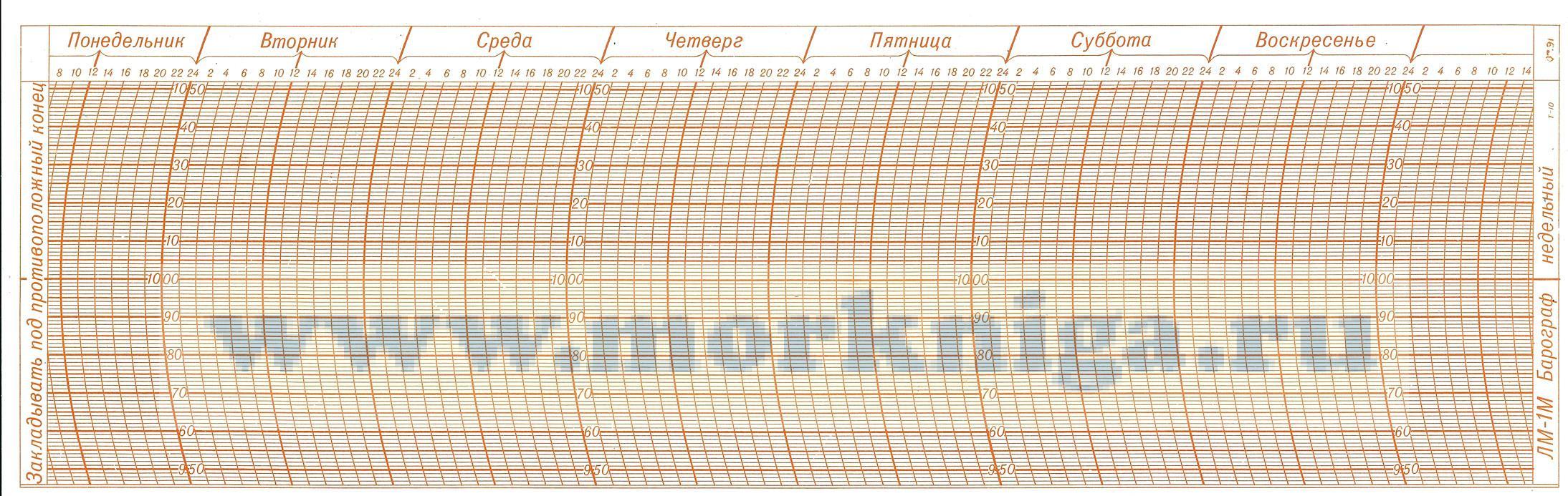 Бланк (лента) для барографа М-22А