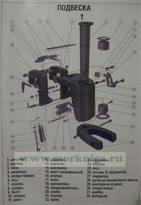 Комплект плакатов по устройству маломерного судна и подвесного лодочного мотора (15 листов 60х40, ламинат)