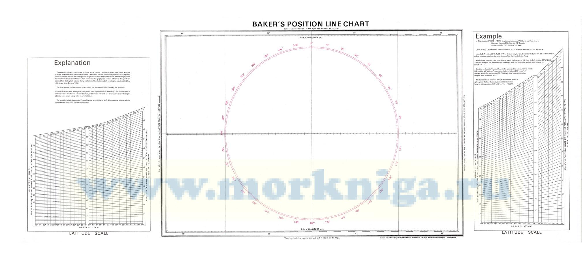 Bakers Position Line Chart